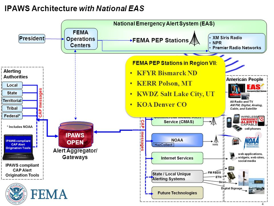 4 National Emergency Alert System (EAS) IPAWS Architecture with National EAS Alert Aggregator/ Gateways IPAWS OPEN FEMA PEP Stations President XM Siris Radio NPR Premier Radio Networks FEMA Operations Centers FEMA PEP Stations in Region VII : KFYR Bismarck ND KERR Polson, MT KWDZ Salt Lake City, UT KOA Denver CO FEMA PEP Stations in Region VII : KFYR Bismarck ND KERR Polson, MT KWDZ Salt Lake City, UT KOA Denver CO