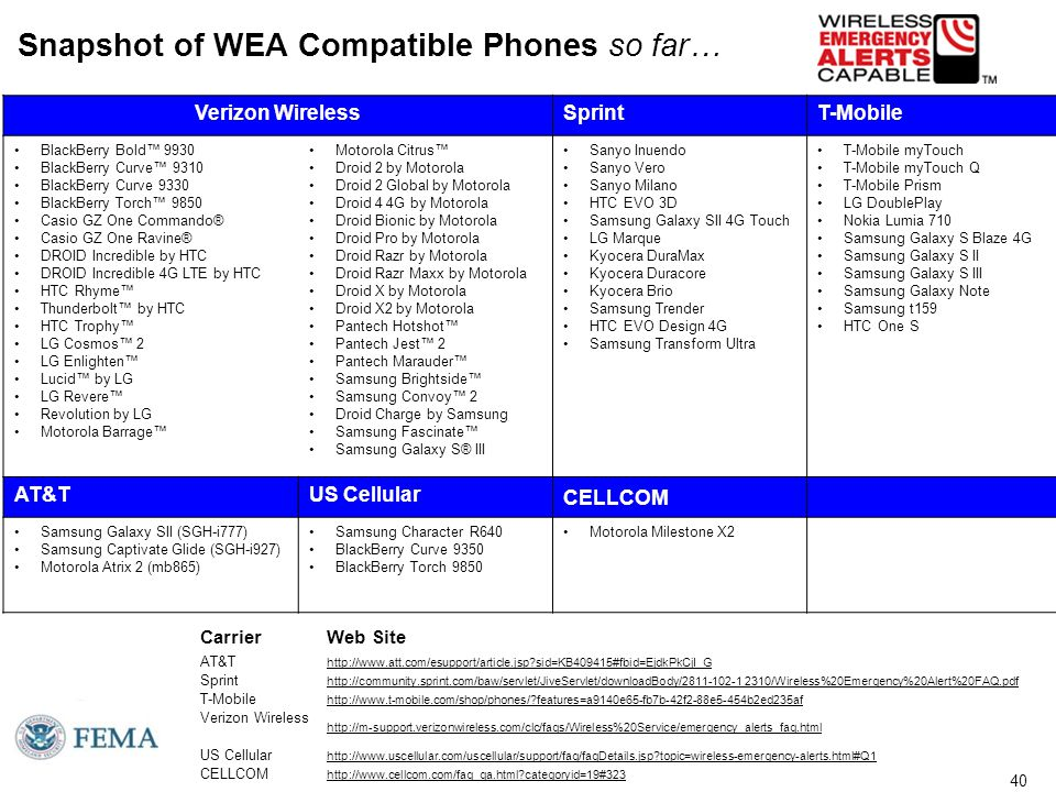40 Snapshot of WEA Compatible Phones so far… Verizon WirelessSprintT-Mobile BlackBerry Bold™ 9930 BlackBerry Curve™ 9310 BlackBerry Curve 9330 BlackBerry Torch™ 9850 Casio GZ One Commando® Casio GZ One Ravine® DROID Incredible by HTC DROID Incredible 4G LTE by HTC HTC Rhyme™ Thunderbolt™ by HTC HTC Trophy™ LG Cosmos™ 2 LG Enlighten™ Lucid™ by LG LG Revere™ Revolution by LG Motorola Barrage™ Motorola Citrus™ Droid 2 by Motorola Droid 2 Global by Motorola Droid 4 4G by Motorola Droid Bionic by Motorola Droid Pro by Motorola Droid Razr by Motorola Droid Razr Maxx by Motorola Droid X by Motorola Droid X2 by Motorola Pantech Hotshot™ Pantech Jest™ 2 Pantech Marauder™ Samsung Brightside™ Samsung Convoy™ 2 Droid Charge by Samsung Samsung Fascinate™ Samsung Galaxy S® III Sanyo Inuendo Sanyo Vero Sanyo Milano HTC EVO 3D Samsung Galaxy SII 4G Touch LG Marque Kyocera DuraMax Kyocera Duracore Kyocera Brio Samsung Trender HTC EVO Design 4G Samsung Transform Ultra T-Mobile myTouch T-Mobile myTouch Q T-Mobile Prism LG DoublePlay Nokia Lumia 710 Samsung Galaxy S Blaze 4G Samsung Galaxy S II Samsung Galaxy S III Samsung Galaxy Note Samsung t159 HTC One S AT&TUS Cellular CELLCOM Samsung Galaxy SII (SGH-i777) Samsung Captivate Glide (SGH-i927) Motorola Atrix 2 (mb865) Samsung Character R640 BlackBerry Curve 9350 BlackBerry Torch 9850 Motorola Milestone X2 CarrierWeb Site AT&T http://www.att.com/esupport/article.jsp sid=KB409415#fbid=EjdkPkCjI_G Sprint http://community.sprint.com/baw/servlet/JiveServlet/downloadBody/2811-102-1 2310/Wireless%20Emergency%20Alert%20FAQ.pdf T-Mobile http://www.t-mobile.com/shop/phones/ features=a9140e65-fb7b-42f2-88e5-454b2ed235af Verizon Wireless http://m-support.verizonwireless.com/clc/faqs/Wireless%20Service/emergency_alerts_faq.html US Cellular http://www.uscellular.com/uscellular/support/faq/faqDetails.jsp topic=wireless-emergency-alerts.html#Q1 CELLCOM http://www.cellcom.com/faq_qa.html categoryid=19#323 40