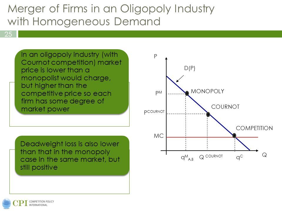 26 The Price-Cost Margin for Industry Increases With Concentration Under Cournot Competition Homogenous product industry with Cournot competition and symmetric costs: Si is the share of firm (i) in the market m is the percentage markup of price over marginal cost m is the average percent markup for all firms in the market E M is the elasticity of demand facing the market Where: This can be used for back of the envelope calculations on the effects of mergers.