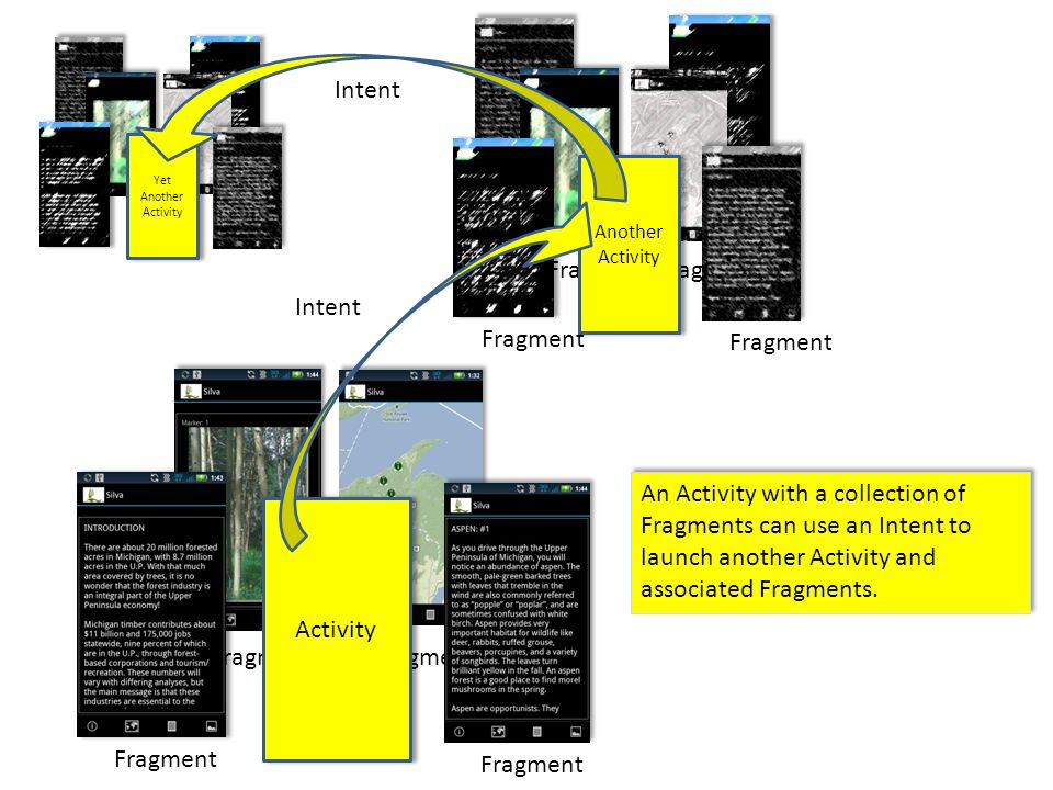 Fragment Activity Reusable Fragments: Created in the Activity Known by the Activity Exchange of information between Fragments is accomplished by routing information through the Activity