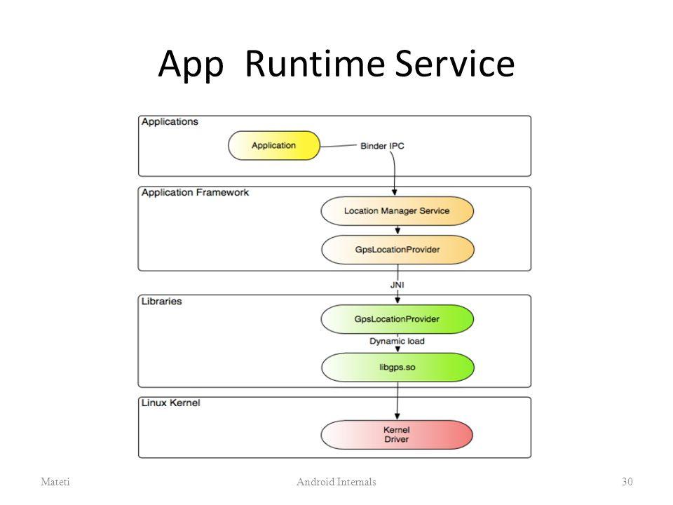 App Runtime Service 30Android InternalsMateti