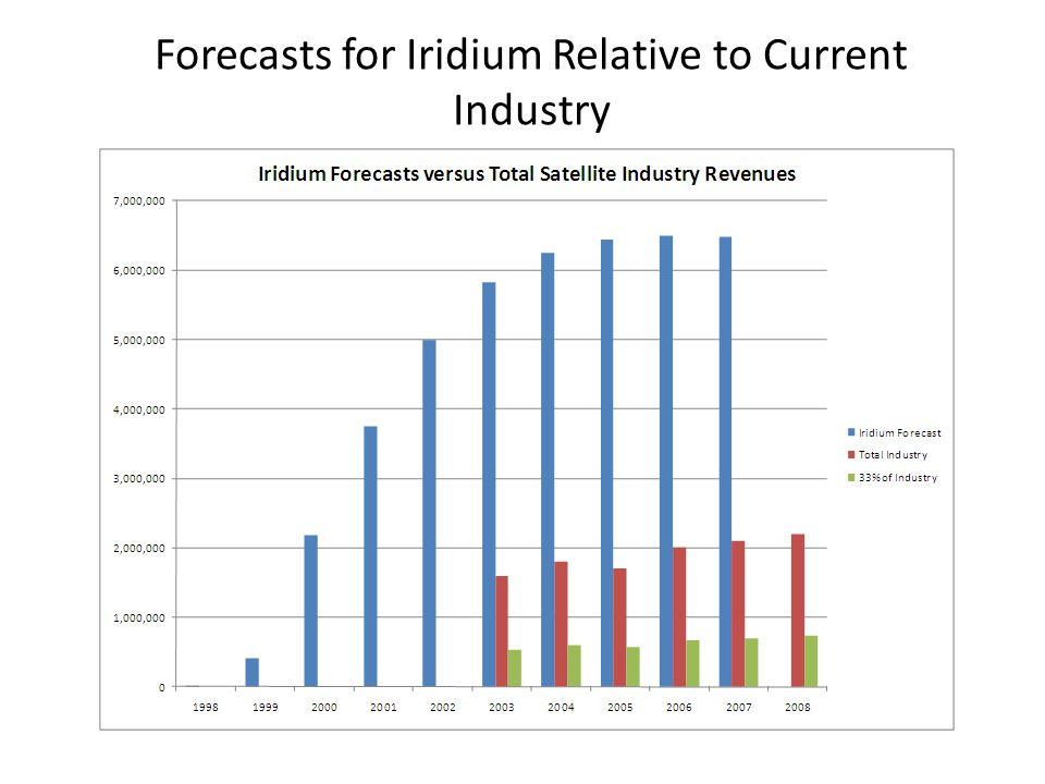 Forecasts for Iridium Relative to Current Industry