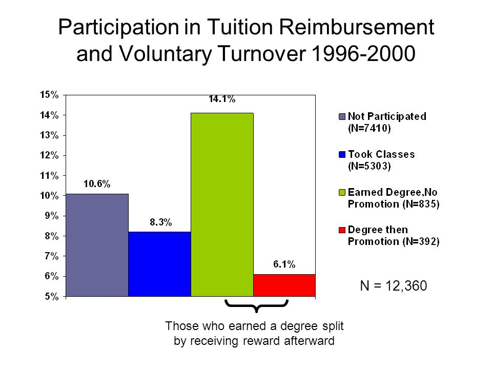 Participation in Tuition Reimbursement and Voluntary Turnover 1996-2000 N = 12,360 Those who earned a degree split by receiving reward afterward
