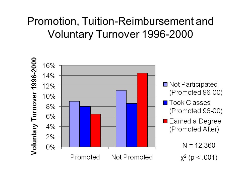 Promotion, Tuition-Reimbursement and Voluntary Turnover 1996-2000 N = 12,360 χ 2 (p <.001)
