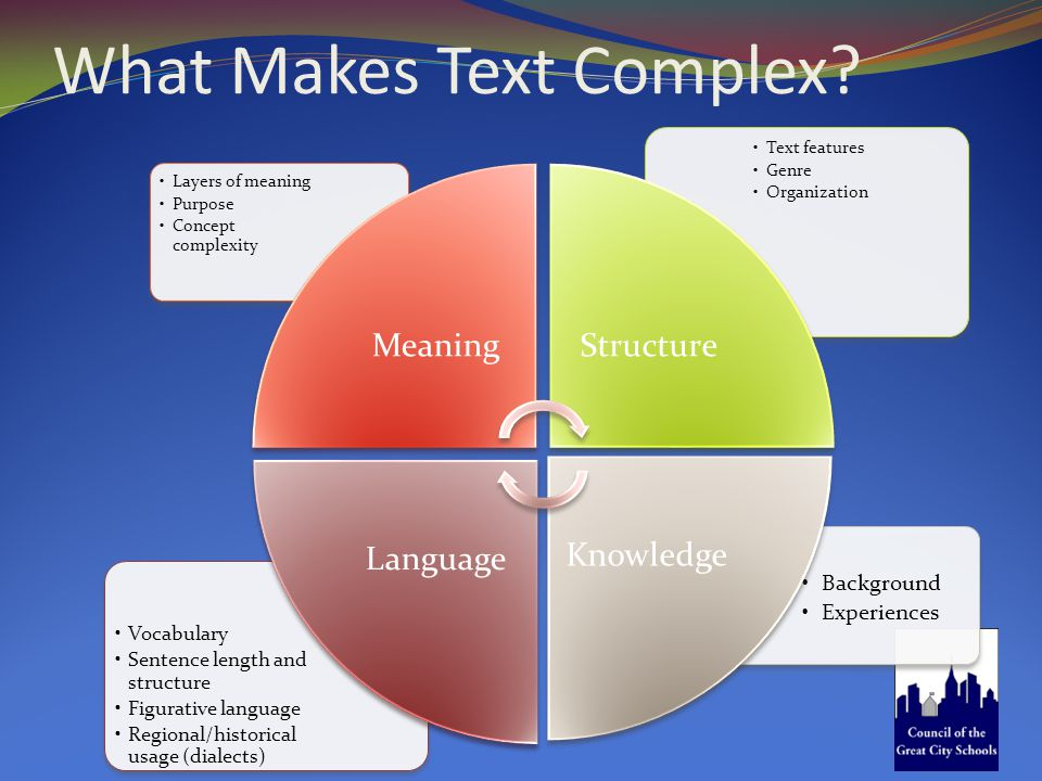 What Makes Text Complex.