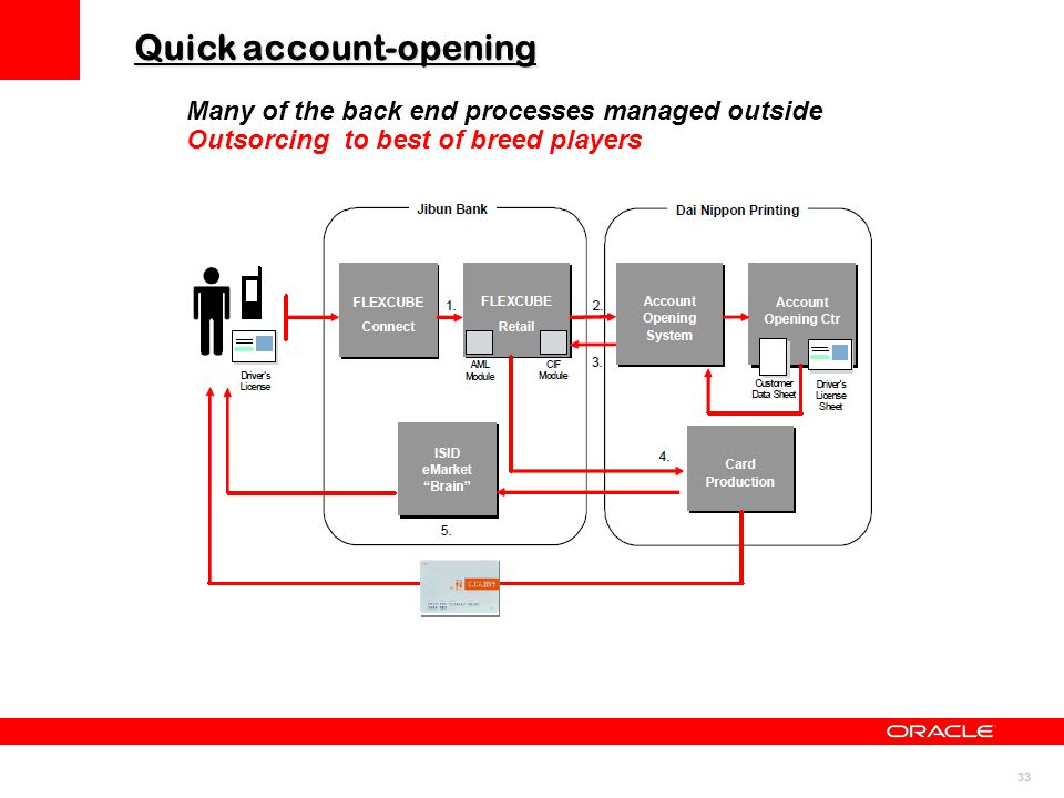 33 Quick account-opening Many of the back end processes managed outside Outsorcing to best of breed players