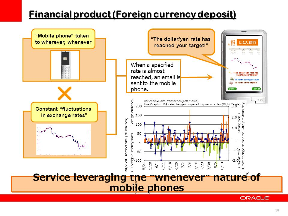 "36 ""The dollar/yen rate has reached your target!"" To forex saving account To forex term deposit When a specified rate is almost reached, an email is s"