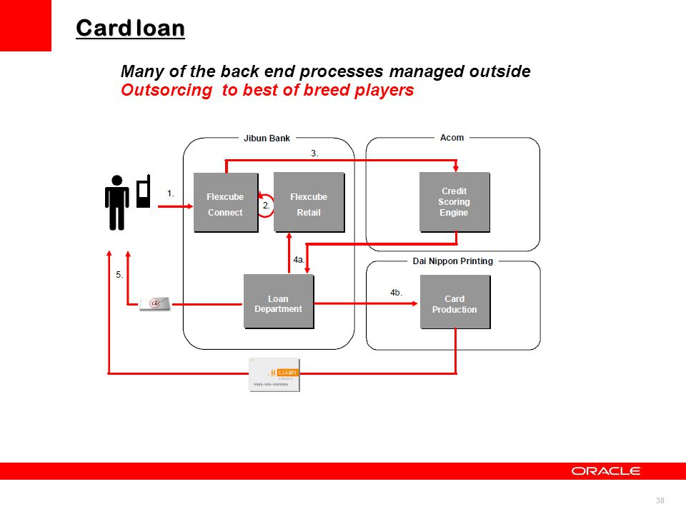 38 Card loan Many of the back end processes managed outside Outsorcing to best of breed players
