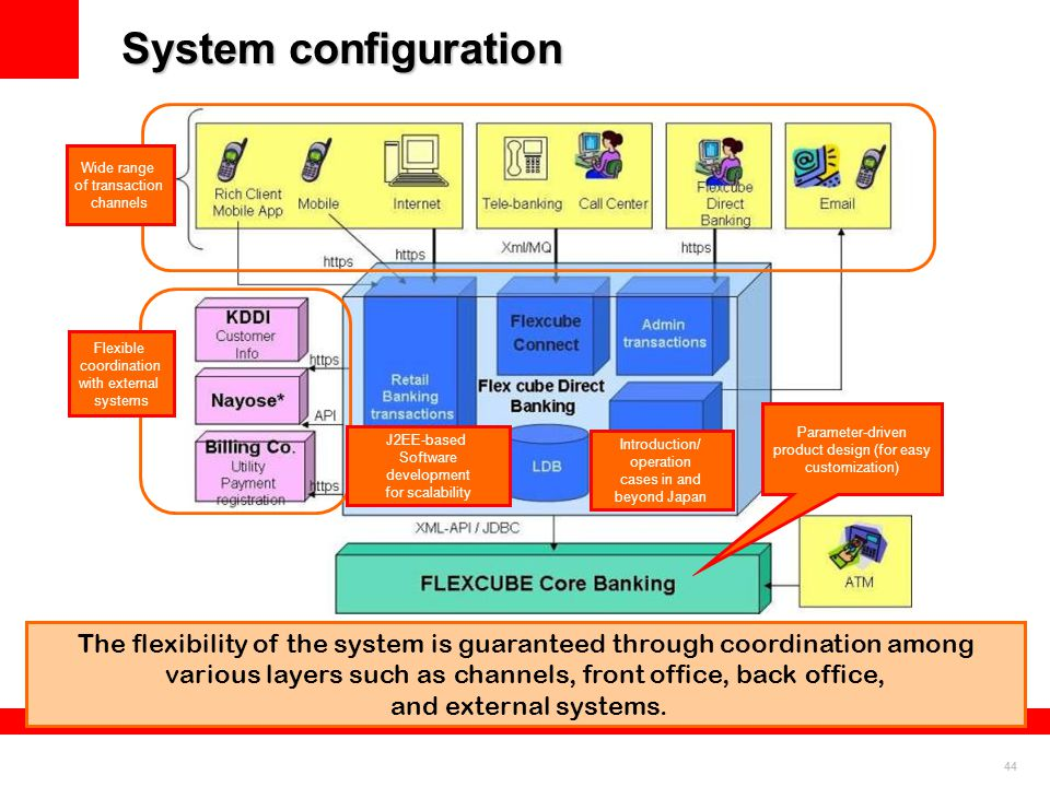 44 System configuration Flexible coordination with external systems Wide range of transaction channels Introduction/ operation cases in and beyond Jap