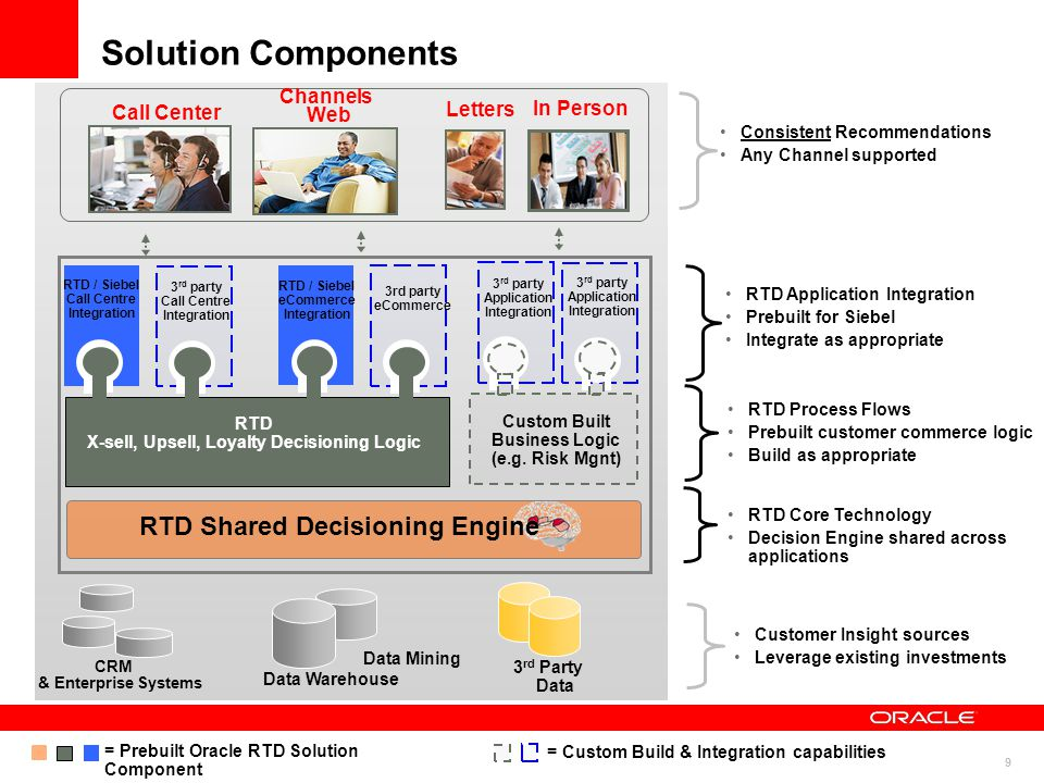 10 Retail Banking Goal:- Improve cross-sell and retention through customer service contact centres and branches Usage Scenario:- When a customer uses our banking services or needs assistance through our contact centre or branch, would it help to achieve our customer retention goals, if at the moment of contact our CRM system intelligently predicts and recommends a new service for the client, that will not only satisfy the client, but is also the most profitable offer that has a high likelihood of acceptance by client?