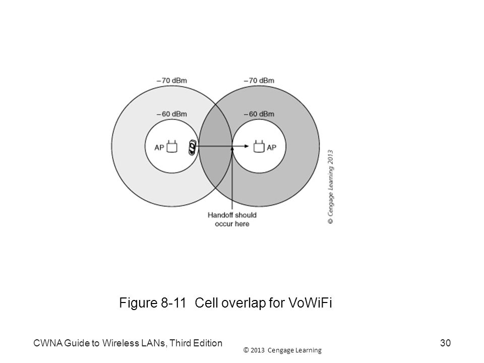 © 2013 Cengage Learning CWNA Guide to Wireless LANs, Third Edition30 Figure 8-11 Cell overlap for VoWiFi