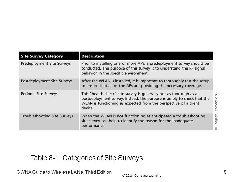 © 2013 Cengage Learning Types of Site Surveys Manual site survey: requires walking through the area of the WLAN while carrying a wireless client like a laptop or tablet computer Can be divided into two categories: –Passive manual site survey: client device listens in order to gather RF measurements such as signal strengths, noise levels, and the signal-to-noise ratio (SNR) –Active manual site survey: client device sends and receives packets to determine the status of the WLAN CWNA Guide to Wireless LANs, Third Edition9