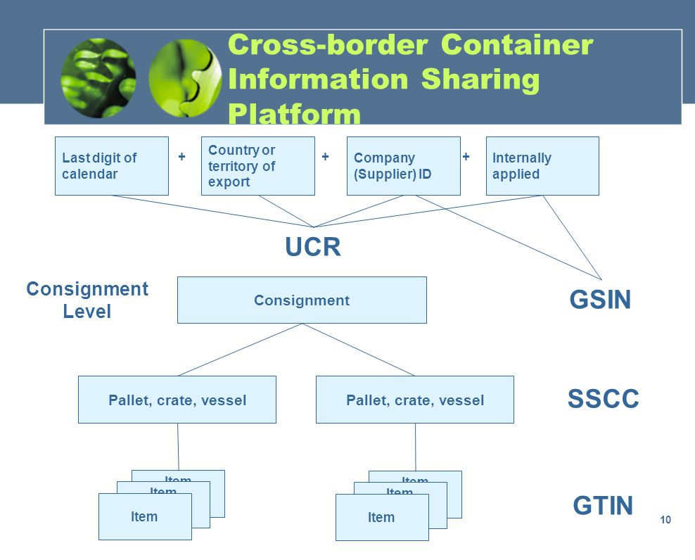10 Item Pallet, crate, vessel Consignment Pallet, crate, vessel Item GTIN SSCC GSIN UCR Last digit of calendar Country or territory of export Company (Supplier) ID Internally applied +++ Consignment Level Cross-border Container Information Sharing Platform