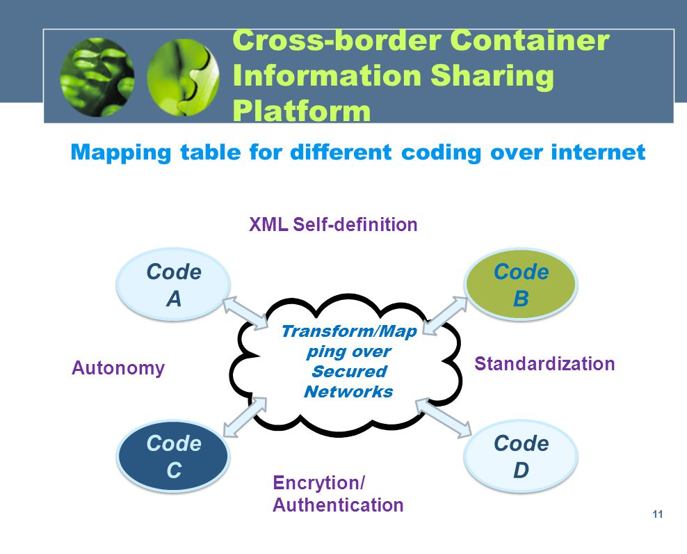 Mapping table for different coding over internet 11 Code A Transform/Map ping over Secured Networks Code C Code B Code D XML Self-definition Autonomy Encrytion/ Authentication Standardization