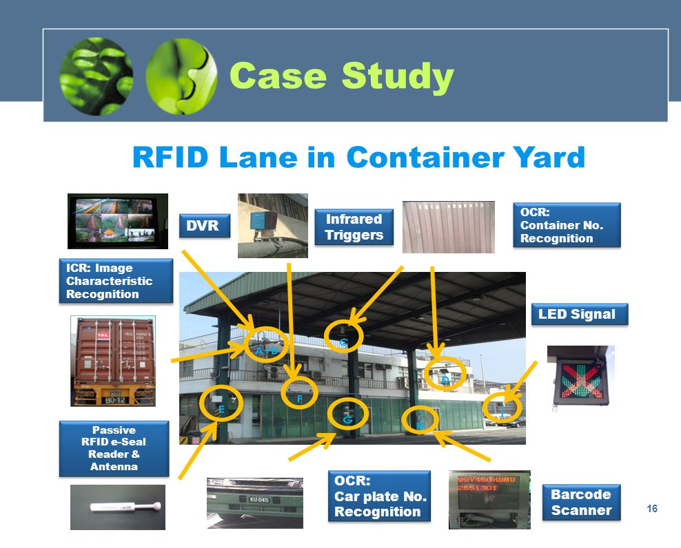 RFID Lane in Container Yard DVR OCR: Car plate No.