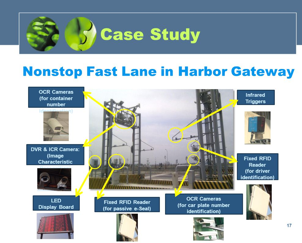 Nonstop Fast Lane in Harbor Gateway Fixed RFID Reader (for driver identification) OCR Cameras (for car plate number identification) OCR Cameras (for container number identification) Infrared Triggers Fixed RFID Reader (for passive e-Seal) LED Display Board DVR & ICR Camera: (Image Characteristic Recognition) Case Study 17