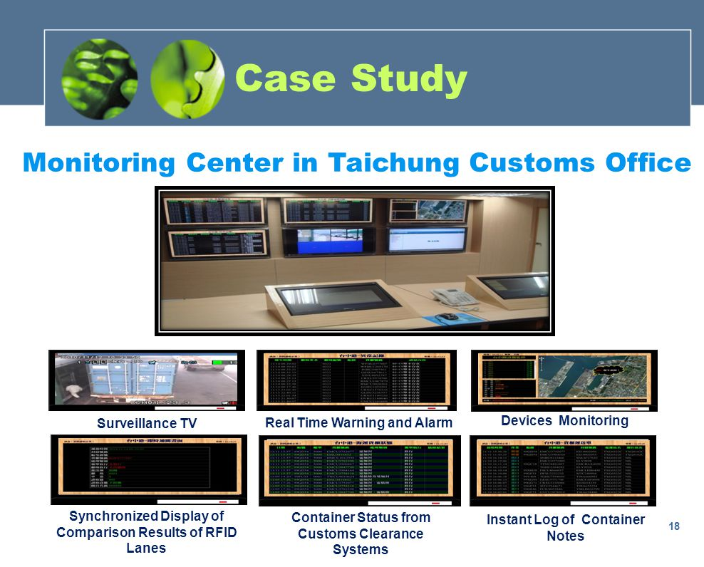 Surveillance TV Real Time Warning and Alarm Devices Monitoring Synchronized Display of Comparison Results of RFID Lanes Container Status from Customs