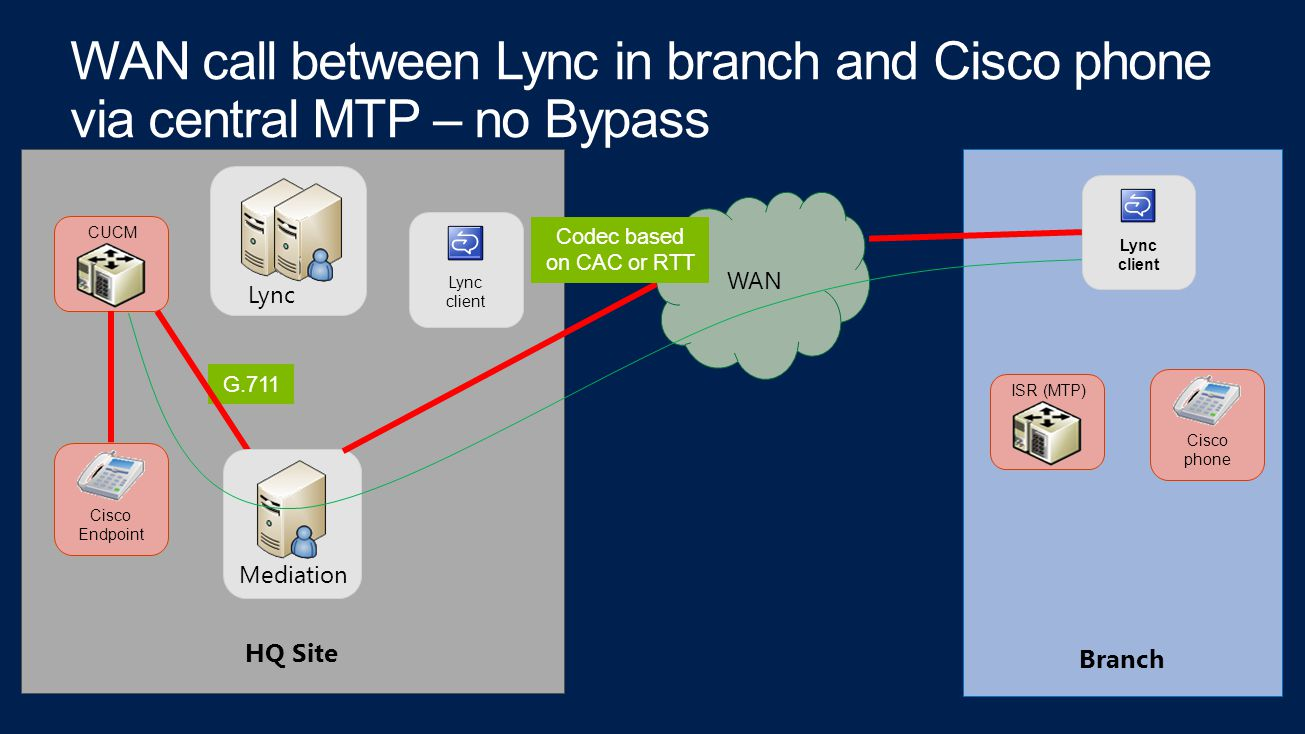 CUCM Lync Cisco Endpoint Lync client Lync client Cisco phone ISR (MTP) WAN G.711 Mediation Codec based on CAC or RTT HQ Site Branch