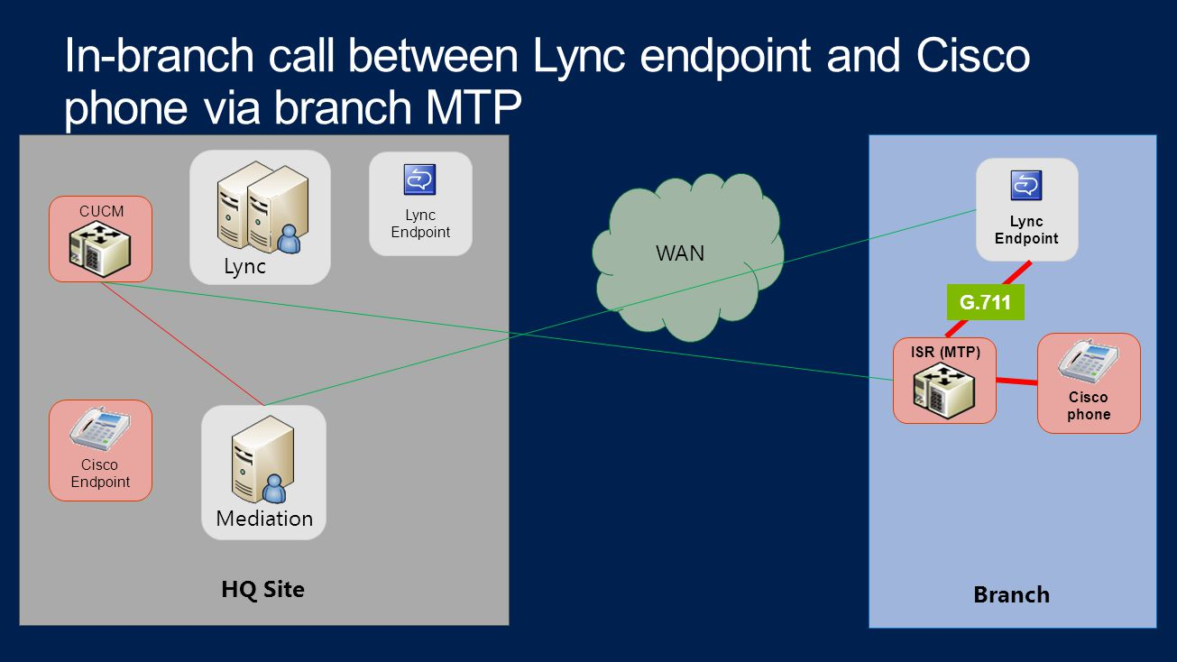 CUCM Lync Mediation Cisco Endpoint Lync Endpoint Lync Endpoint WAN Cisco phone ISR (MTP) G.711 HQ Site Branch