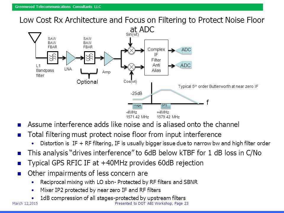 March 12,2015Presented to DOT ABI Workshop, Page 23 Greenwood Telecommunications Consultants LLC Low Cost Rx Architecture and Focus on Filtering to Protect Noise Floor at ADC Assume interference adds like noise and is aliased onto the channel Total filtering must protect noise floor from input interference Distortion is IF + RF filtering, IF is usually bigger issue due to narrow bw and high filter order This analysis drives interference to 6dB below kTBF for 1 dB loss in C/No Typical GPS RFIC IF at +40MHz provides 60dB rejection Other impairments of less concern are Reciprocal mixing with LO sbn- Protected by RF filters and SBNR Mixer IP2 protected by near zero IF and RF filters 1dB compression of all stages-protected by upstream filters LNA Amp L1 Bandpass filter Complex IF Filter Anti Alias ADC ImageGPS f +4MHz 1579.42 MHz -4MHz 1571.42 MHz -25dB Typical 5 th order Butterworth at near zero IF SAW BAW FBAR SAW BAW FBAR Sin(wt) Cos(wt) Optional