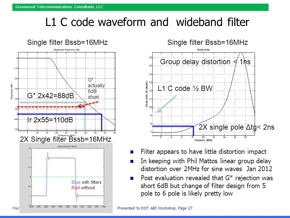 March 12,2015Presented to DOT ABI Workshop, Page 27 Greenwood Telecommunications Consultants LLC L1 C code waveform and wideband filter Filter appears to have little distortion impact In keeping with Phil Mattos linear group delay distortion over 2MHz for sine waves Jan 2012 Post evaluation revealed that G* rejection was short 6dB but change of filter design from 5 pole to 6 pole is likely pretty low L1 C code ½ BW Group delay distortion < 1ns Single filter Bssb=16MHz 2X Single filter Bssb=16MHz G* 2x42=88dB Ir 2x55=110dB G* actually 6dB short Blue with filters Red without 2X single pole Δtg< 2ns