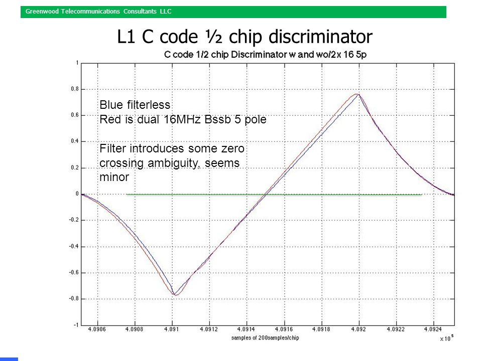 March 12,2015Presented to DOT ABI Workshop, Page 46 Greenwood Telecommunications Consultants LLC L1 C code ½ chip discriminator Blue filterless Red is dual 16MHz Bssb 5 pole Filter introduces some zero crossing ambiguity, seems minor