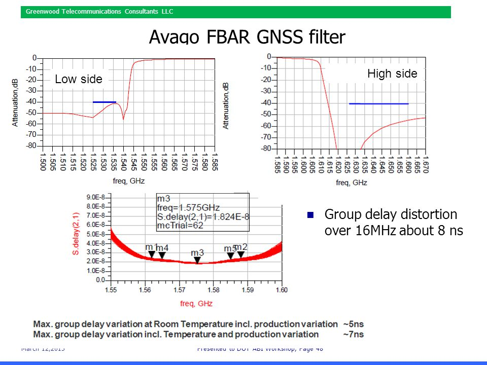 March 12,2015Presented to DOT ABI Workshop, Page 48 Greenwood Telecommunications Consultants LLC Avago FBAR GNSS filter Group delay distortion over 16MHz about 8 ns Low side High side