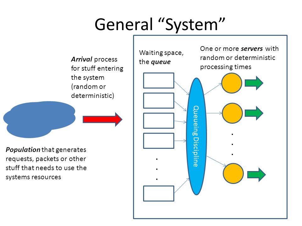General System ............