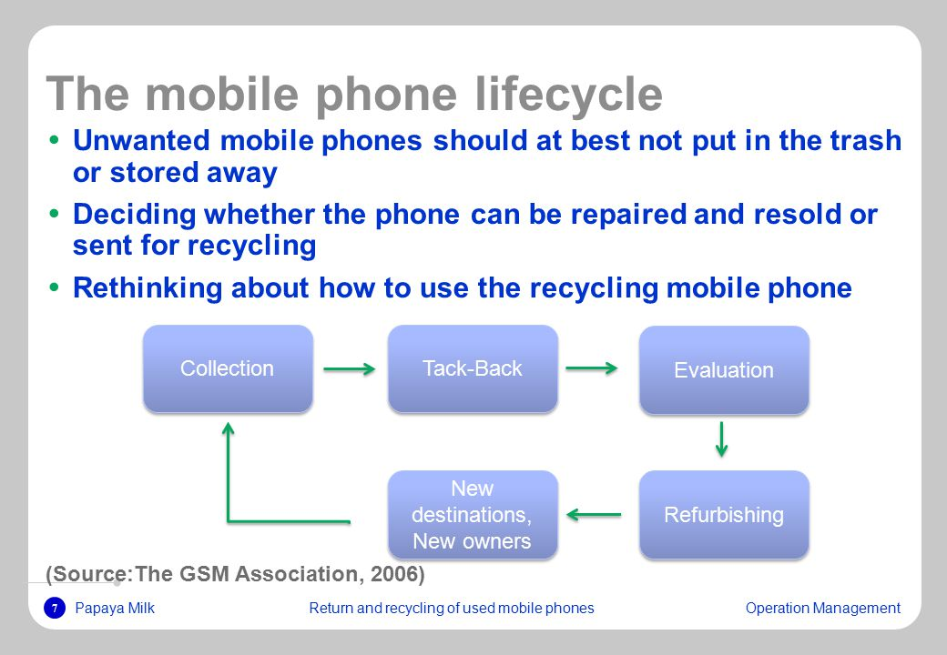 7 Papaya MilkReturn and recycling of used mobile phonesOperation Management The mobile phone lifecycle Unwanted mobile phones should at best not put in the trash or stored away Deciding whether the phone can be repaired and resold or sent for recycling Rethinking about how to use the recycling mobile phone (Source:The GSM Association, 2006) New destinations, New owners Collection Evaluation Tack-Back Refurbishing