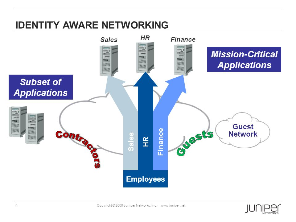 5 Copyright © 2009 Juniper Networks, Inc.