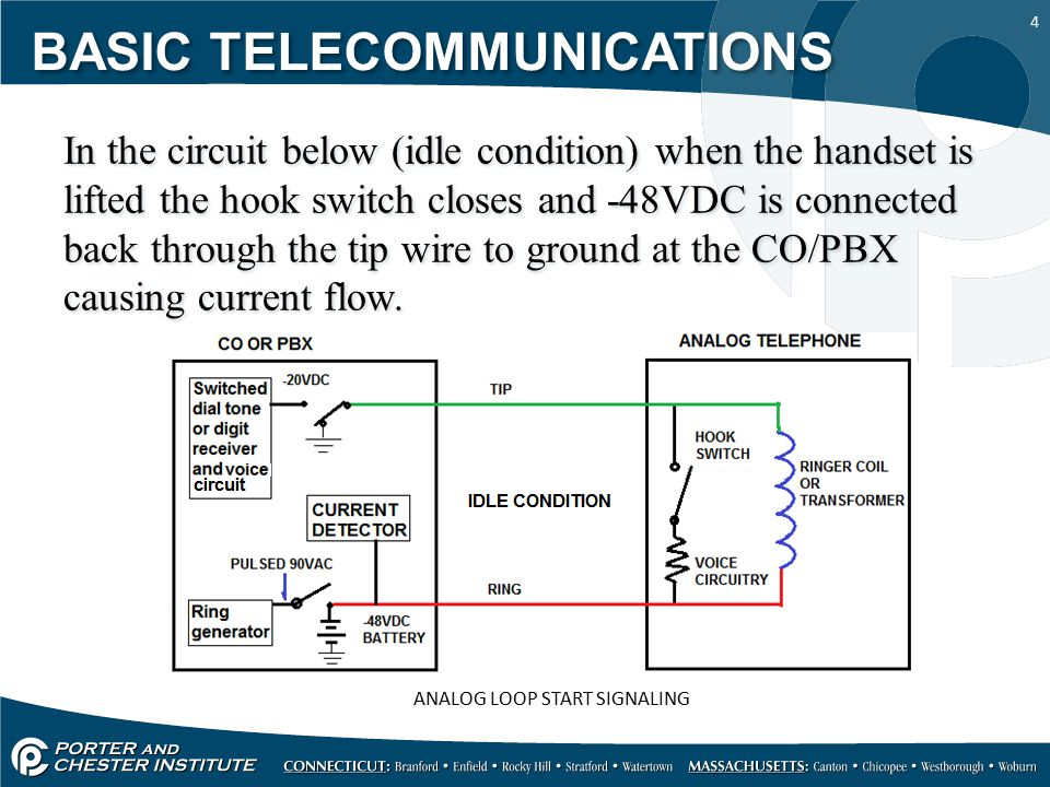 15 When a call is originated from the pay phone/PBX to the CO the PP/PBX grounds the ring line to signal the CO, the CO senses the line current and it grounds the tip line to signal the PP/PBX that it is ready for the call BASIC TELECOMMUNICATIONS