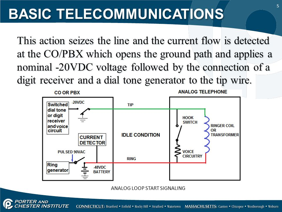 16 The PBX senses the tip ground, removes the ring ground and closes the loop between the ring ground and tip lines for the PBX voice circuitry, the CO senses the reduced ring current, disconnects the tip ground and connects the CO voice circuitry to establish the call.