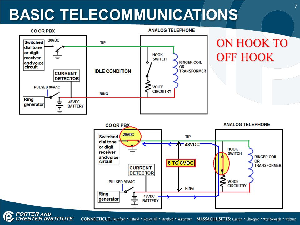 8 With a required internal DC resistance of 200 to 300 ohms across the telephone in the off hook condition, current flow is approximately 25 milliamps The telephone AC impedance must match the AC line impedance of 600 ohms What is Impedance and what is the unit of measurement for Impedance.