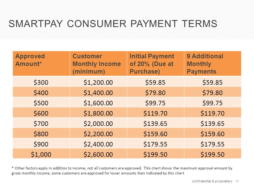 13 SMARTPAY CONSUMER PAYMENT TERMS Approved Amount* Customer Monthly Income (minimum) Initial Payment of 20% (Due at Purchase) 9 Additional Monthly Pa