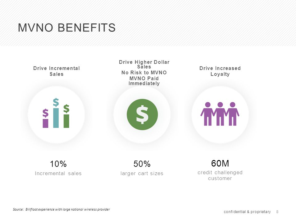 9 END USER CUSTOMER BENEFITS confidential & proprietary Put Mobile Device In the Hands of Your Entire Family Financing or 90 Days Same as Cash Easy Entry to Higher End Smartphones and Tablets Source: Billfloat experience with large national wireless provider