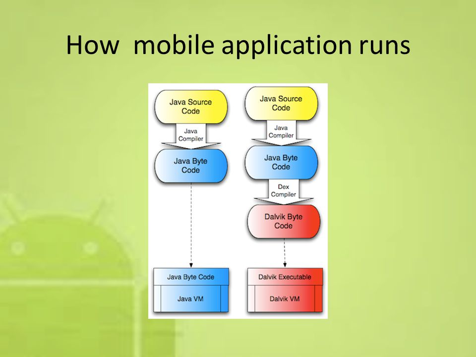 How mobile application runs