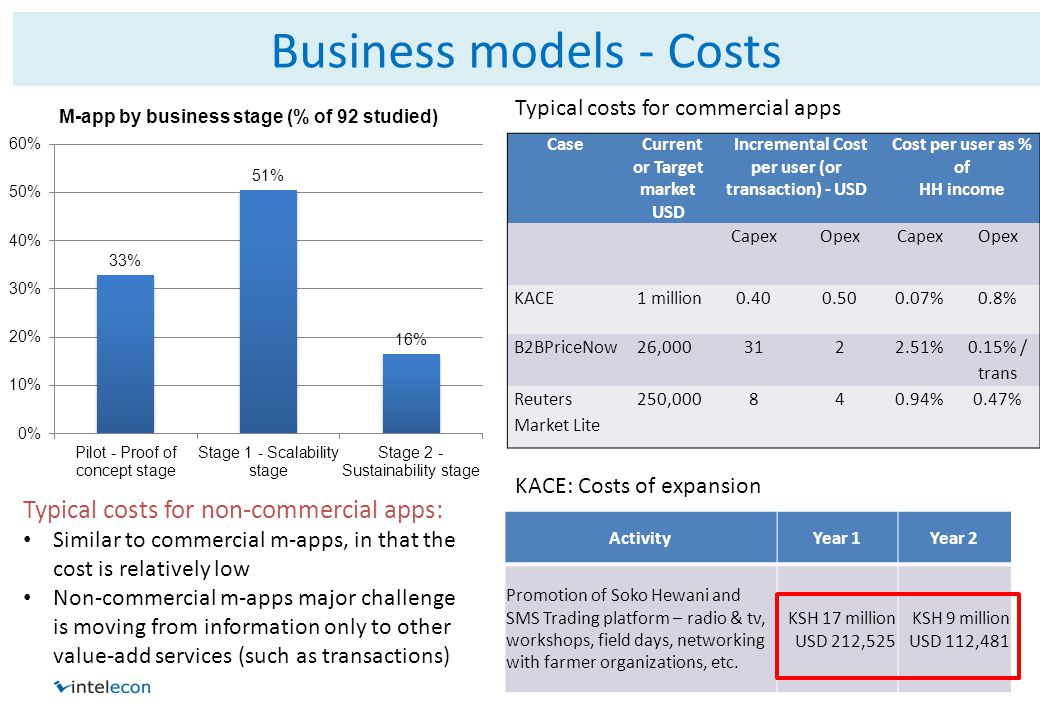 Business models - Costs Case Current or Target market USD Incremental Cost per user (or transaction) - USD Cost per user as % of HH income CapexOpexCa