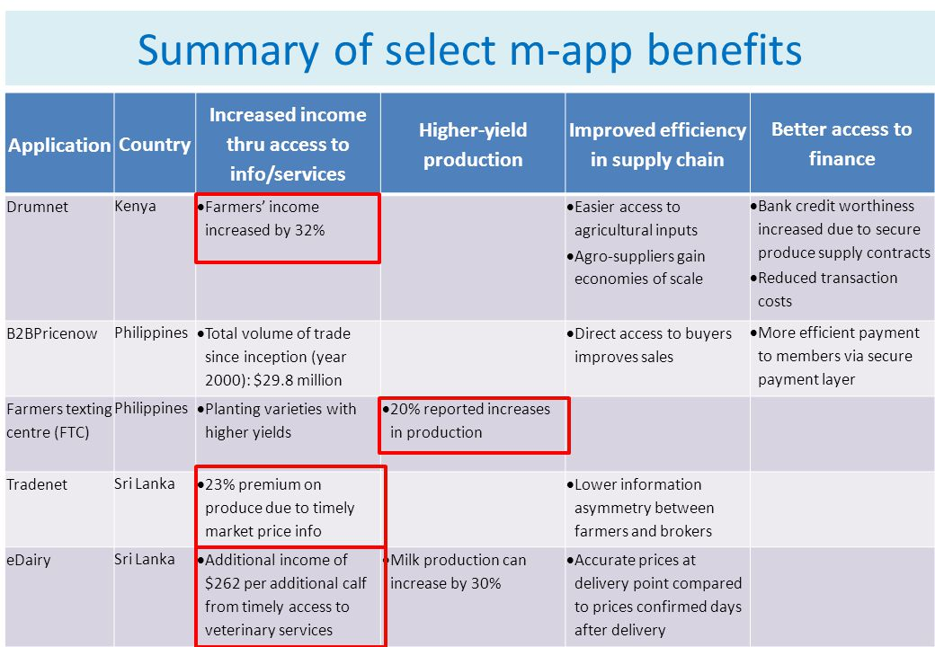 Summary of select m-app benefits Application Country Increased income thru access to info/services Higher-yield production Improved efficiency in supp
