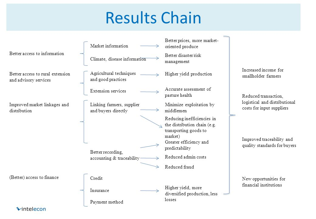 Results Chain Better access to information Better access to rural extension and advisory services Improved market linkages and distribution (Better) a