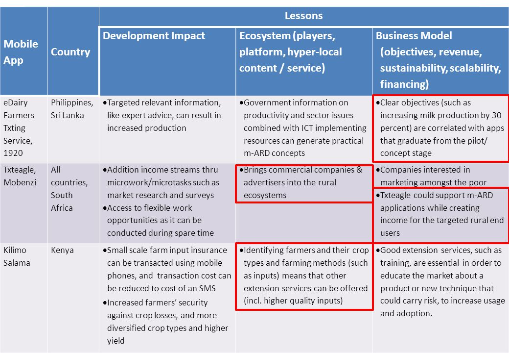 Lessons learnt Mobile App Country Lessons Development Impact Ecosystem (players, platform, hyper-local content / service) Business Model (objectives,