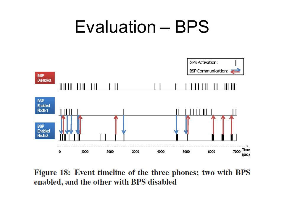 Evaluation – BPS