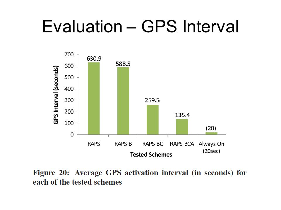 Evaluation – GPS Interval
