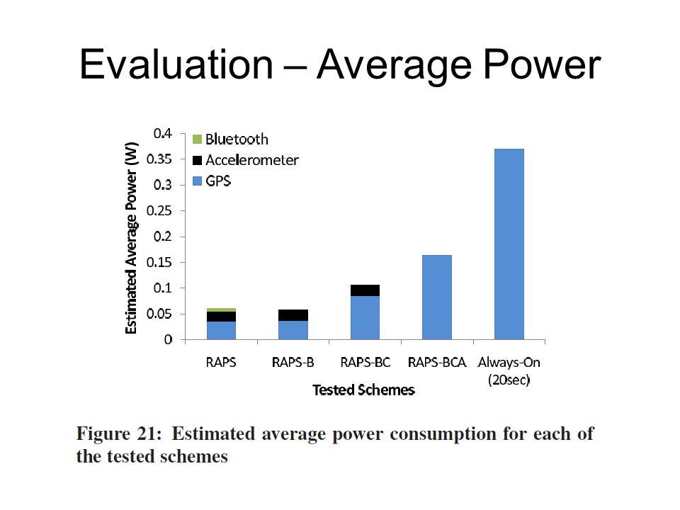 Evaluation – Average Power