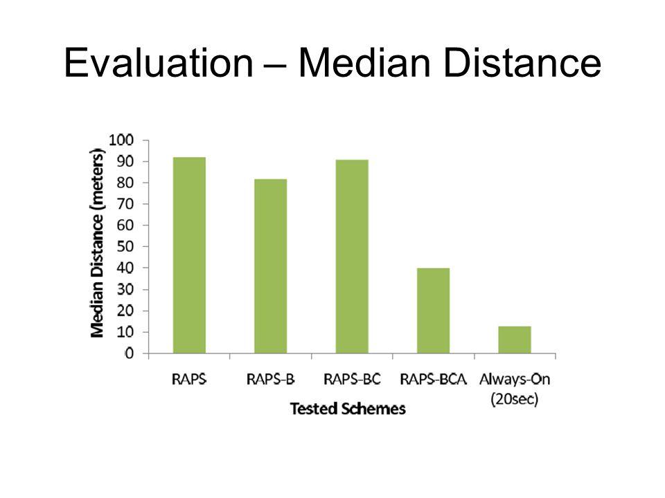 Evaluation – Median Distance