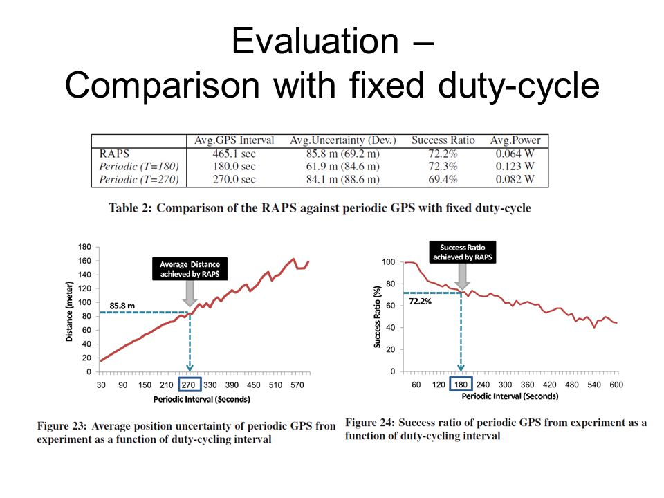 Evaluation – Comparison with fixed duty-cycle