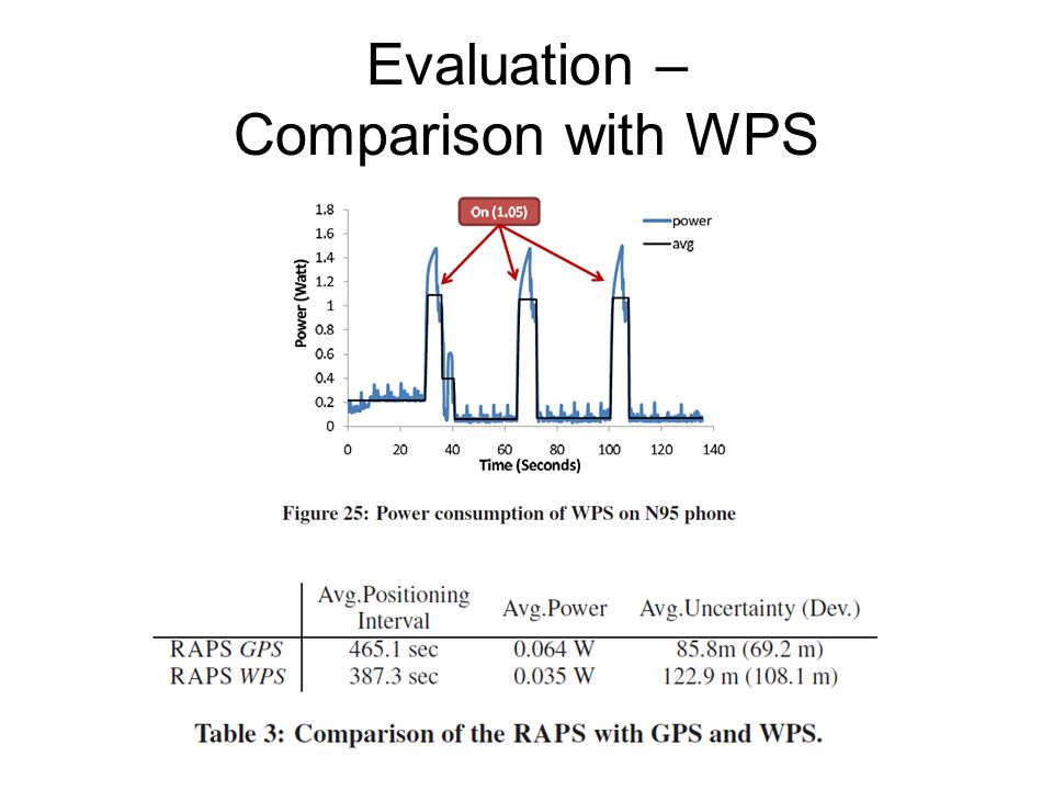 Evaluation – Comparison with WPS