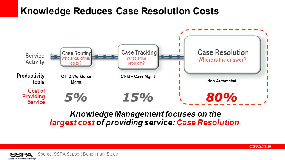 Knowledge Reduces Case Resolution Costs Source: SSPA Support Benchmark Study Case Routing Who should this go to.