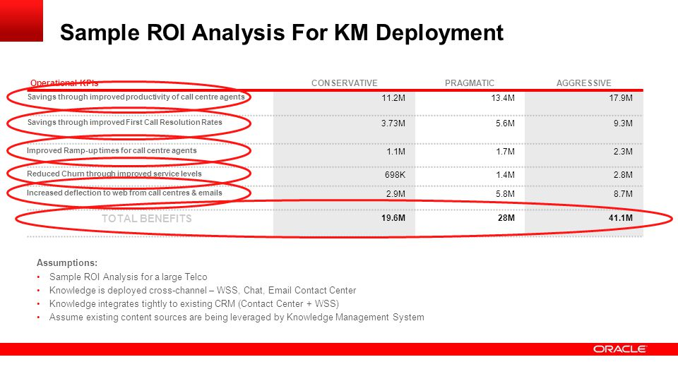 Sample ROI Analysis For KM Deployment Operational KPIsCONSERVATIVEPRAGMATICAGGRESSIVE Savings through improved productivity of call centre agents 11.2M13.4M17.9M Savings through improved First Call Resolution Rates 3.73M5.6M9.3M Improved Ramp-up times for call centre agents 1.1M1.7M2.3M Reduced Churn through improved service levels 698K1.4M2.8M Increased deflection to web from call centres & emails 2.9M5.8M8.7M TOTAL BENEFITS 19.6M28M41.1M Assumptions: Sample ROI Analysis for a large Telco Knowledge is deployed cross-channel – WSS, Chat, Email Contact Center Knowledge integrates tightly to existing CRM (Contact Center + WSS) Assume existing content sources are being leveraged by Knowledge Management System