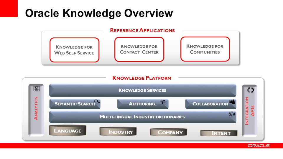 Oracle Knowledge Overview K NOWLEDGE S ERVICES A NALYTICS I NTEGRATION API S S EMANTIC S EARCH A UTHORING.