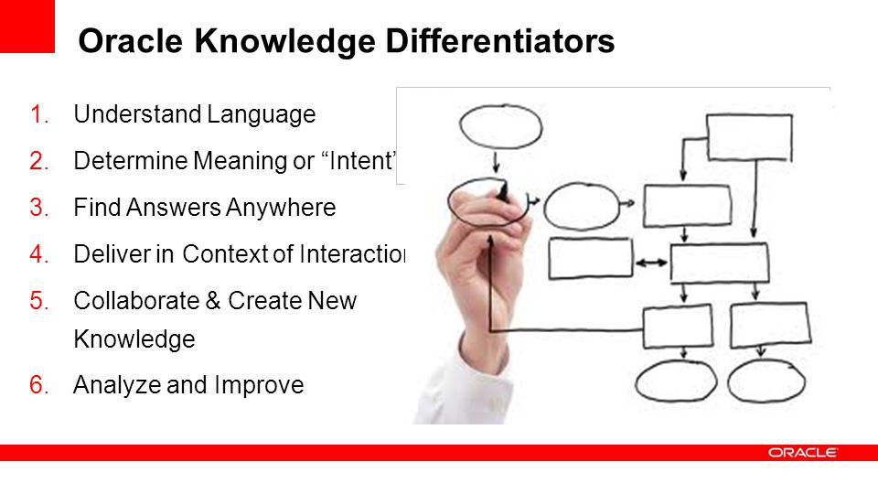 Oracle Knowledge Differentiators 1.Understand Language 2.Determine Meaning or Intent 3.Find Answers Anywhere 4.Deliver in Context of Interaction 5.Collaborate & Create New Knowledge 6.Analyze and Improve …How do I add another user.